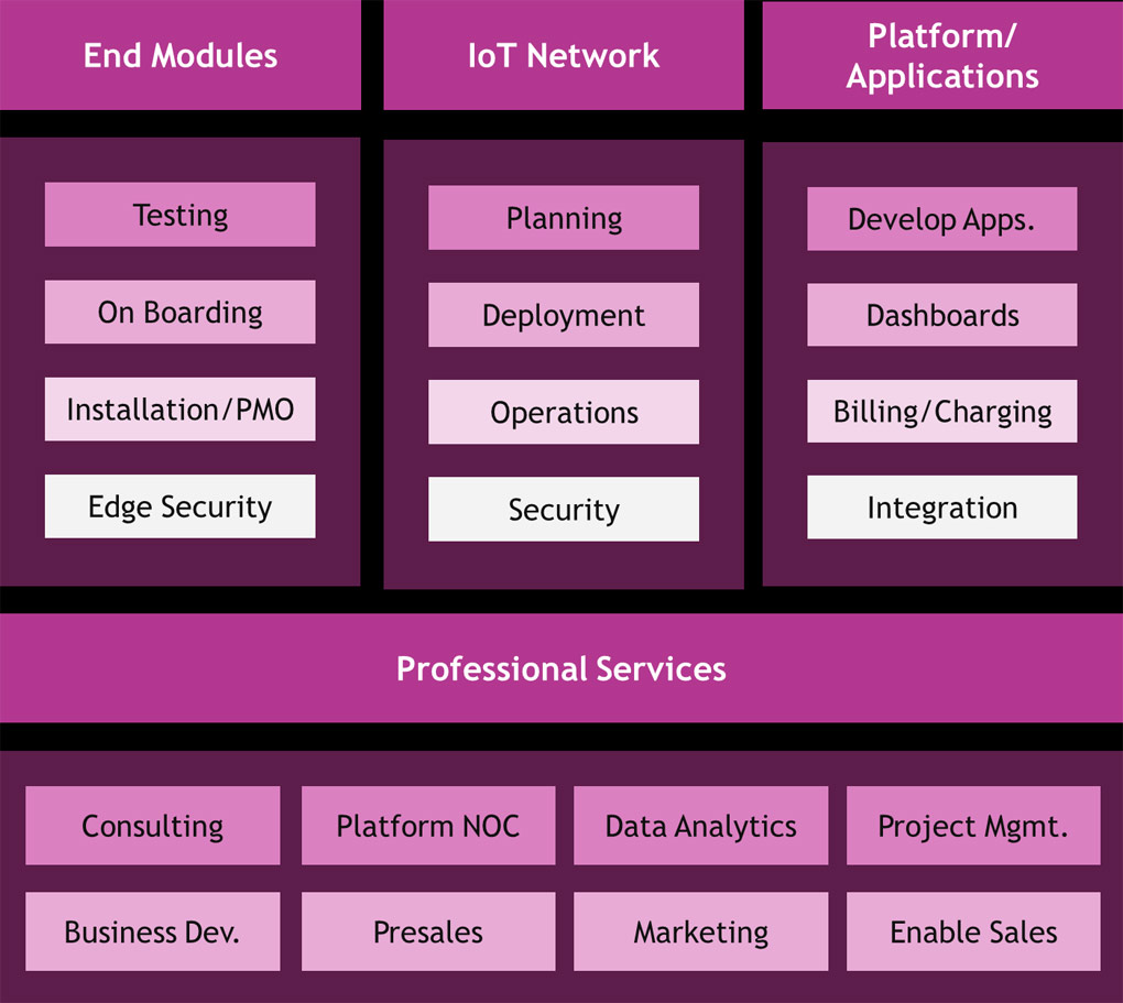 TCTS IoT Service Offerings