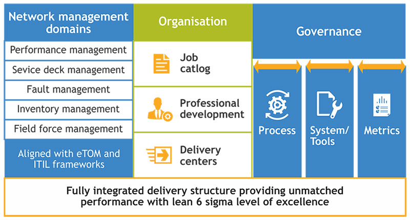 TCTS Managed Services Blueprint Model