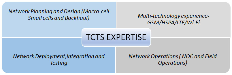 TCTS Expertise
